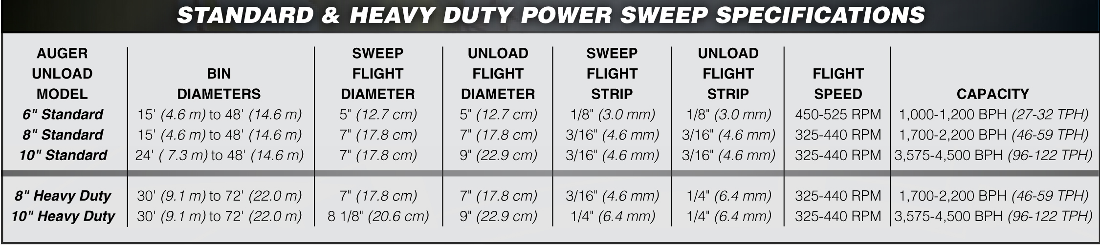 Hutchinson Standard & Heavy Duty Power Sweep Specifications